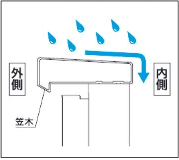 雨だれ考慮の笠木形状