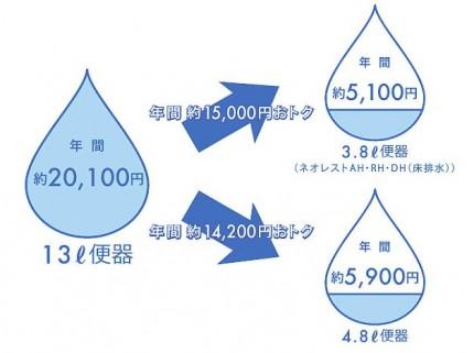 年間節水量
